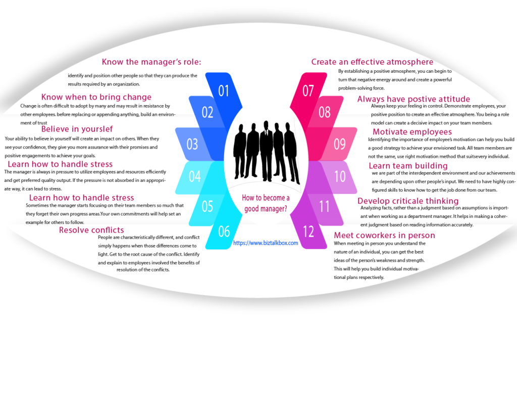 Graphic information on the subject. How to become a good manager?