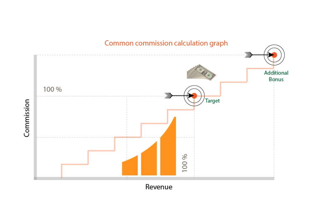 common incentive graph